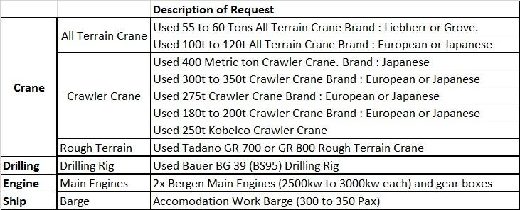 Construction Procurement Summary